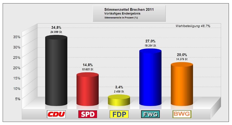 Ergebnis Kommunalwahl 2011